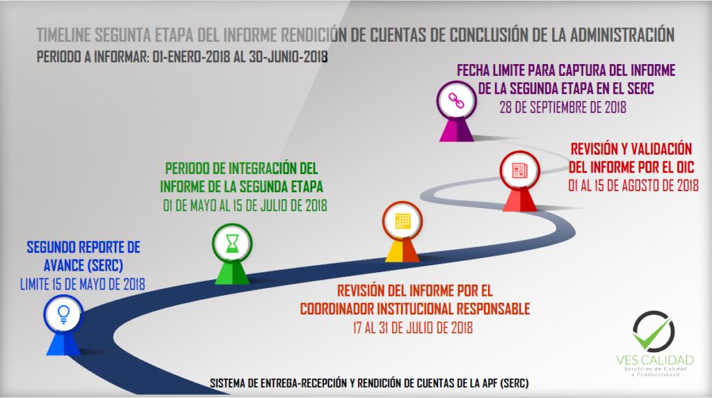 Segunda Etapa del Informe de Entrega-Recepción Institucional